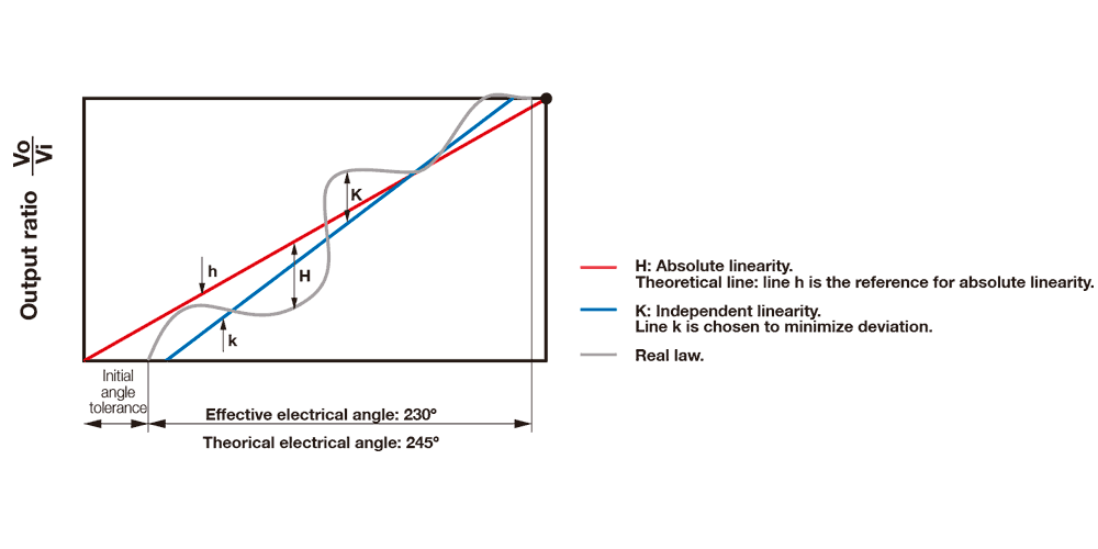 Absolute-linearity