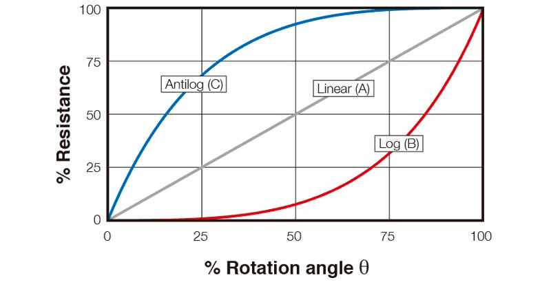 CA14-CE14-TAPERS-REGULAR-TAPERS