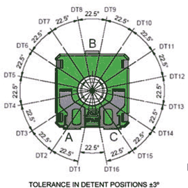 Tolerance in detent positions ±3º Figure 2