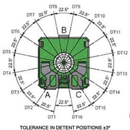 Tolerance in detent positions ±3º Figure 2