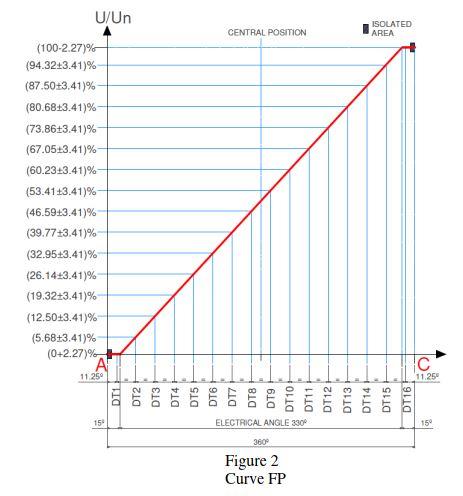 figure 2 curva FP
